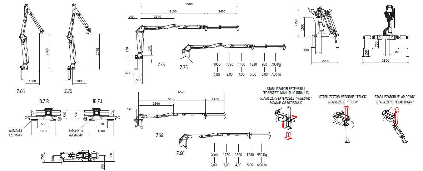 IB 6600 technische Daten